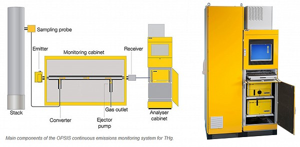 Opsis conitinous emissions monitoring system for THg